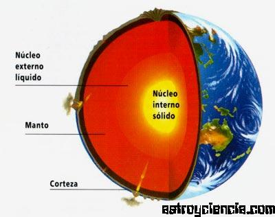 http://www.astroyciencia.com/2011/11/16/las-capas-de-la-tierra/