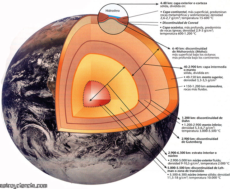 Los Planetas y Sistema Solar  Ciencias Naturales   Taringa