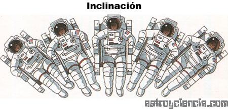Inclinación
