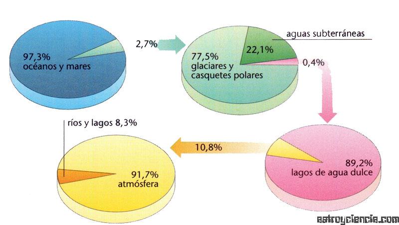 La hidrosfera en números
