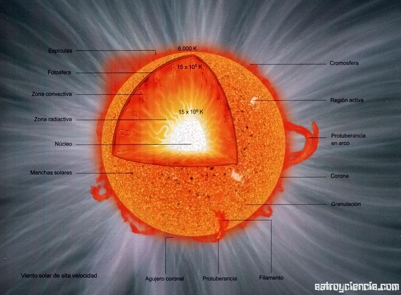El interior del Sol  astroyciencia Blog de astronoma y ciencia
