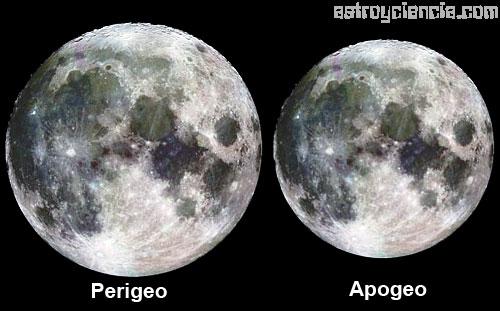 Tomado de www.astroyciencia.com/2007/12/20/perigeo-y-apogeo-de-la-luna/