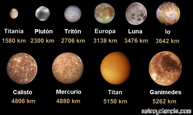 Satélites, comparación de tamaño.