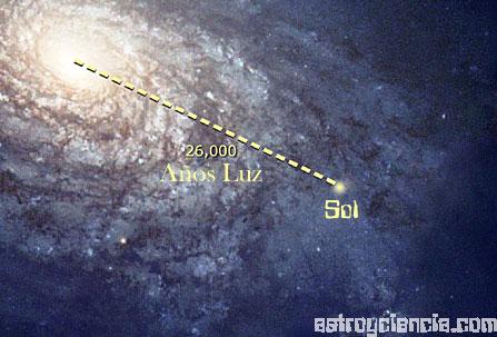 Lugar que ocupamos en la galaxia