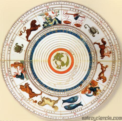 Círculo del zodíaco