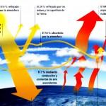 El ciclo de la energía en la Tierra