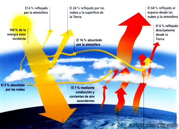Gráfico del Ciclo de la Energía