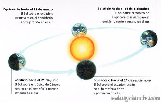 Las cuatro estaciones de la Tierra