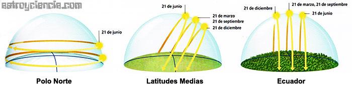 Recorrido del Sol en distintas zonas del planeta a lo largo del año