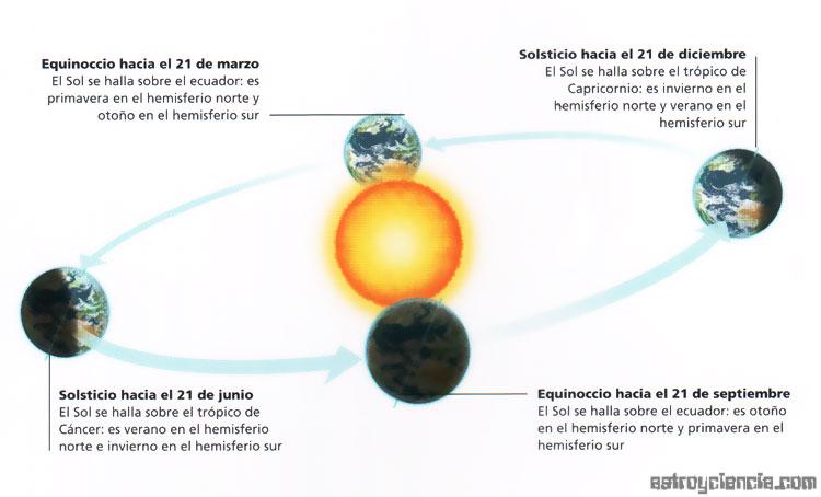 Equinoccios y Solsticios de la Tierra