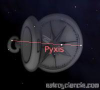 Figura de la constelación de la Brújula
