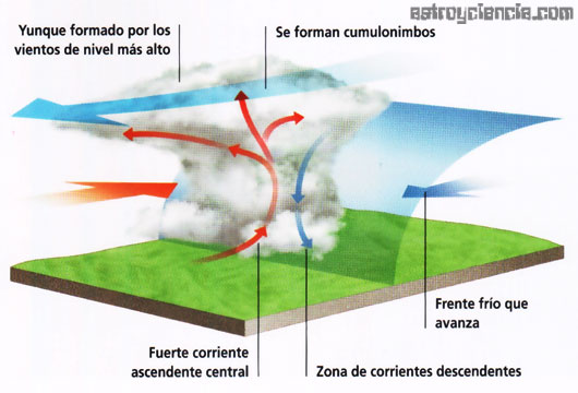 Grafico de la formación de una tormenta