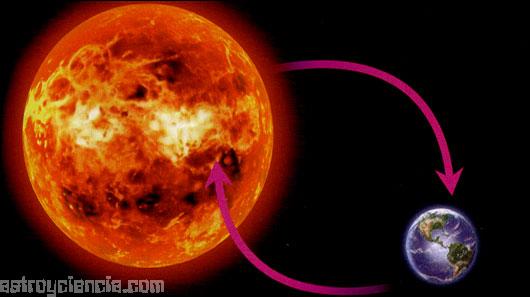 El Sol atrae a la Tierra