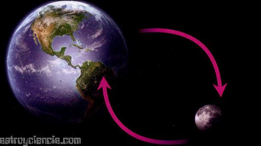 La Tierra y la luna se atraen