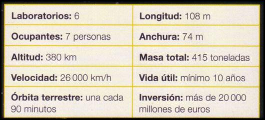 Características de la ISS