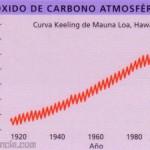El aumento del efecto invernadero