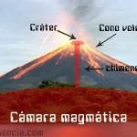 Vulcanismo y tipos de volcanes