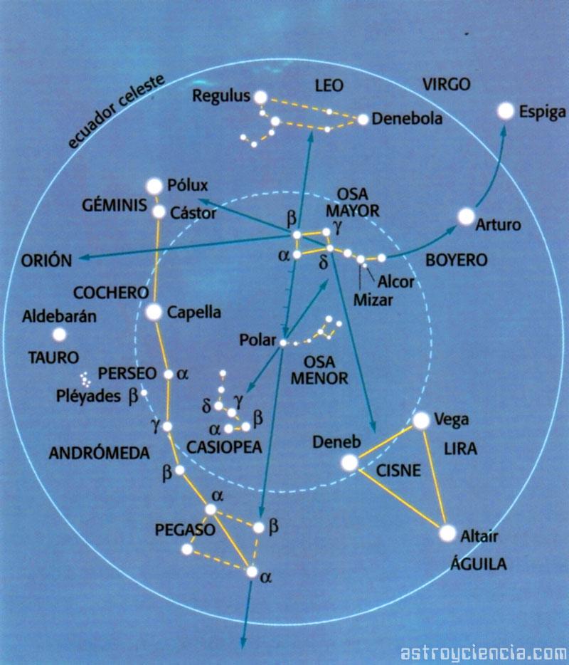 Localizar constelaciones partiendo desde la Osa Mayor y la Osa Menor