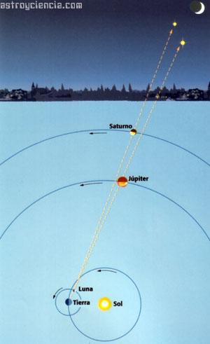 Conjunciones Planetarias: Luna, Júpiter y Saturno