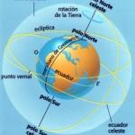 ¿Quién gira, el cielo o la Tierra?