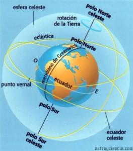 Gráfico sobre la Rotación de la Tierra