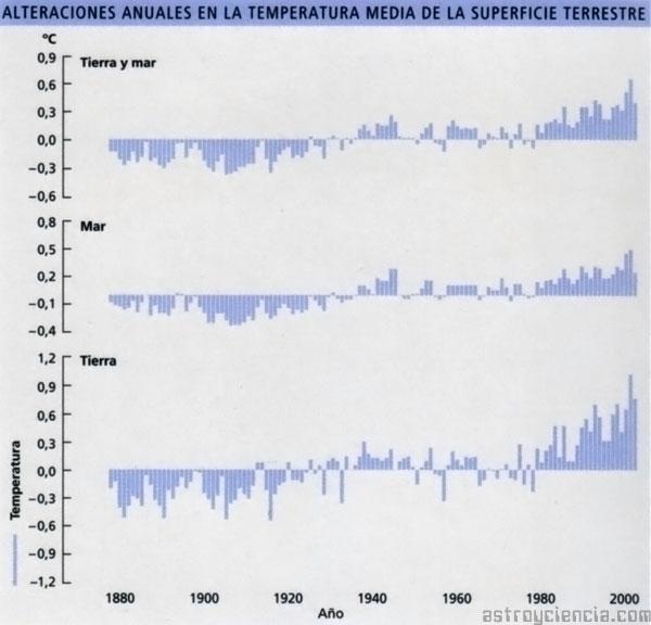 Gráfico de la temperatura media de la superficie terrestre
