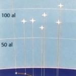 ¿Qué es una constelación?
