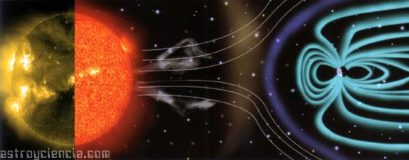 Magnetosfera: Efectos en la Tierra