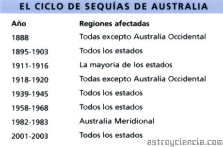 El cliclo de las sequías en Australia