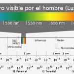 ¿Qué es la espectroscopia?