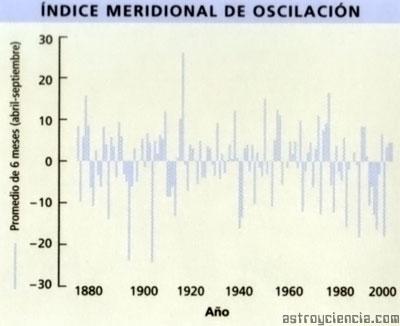 indice meridional de oscilación