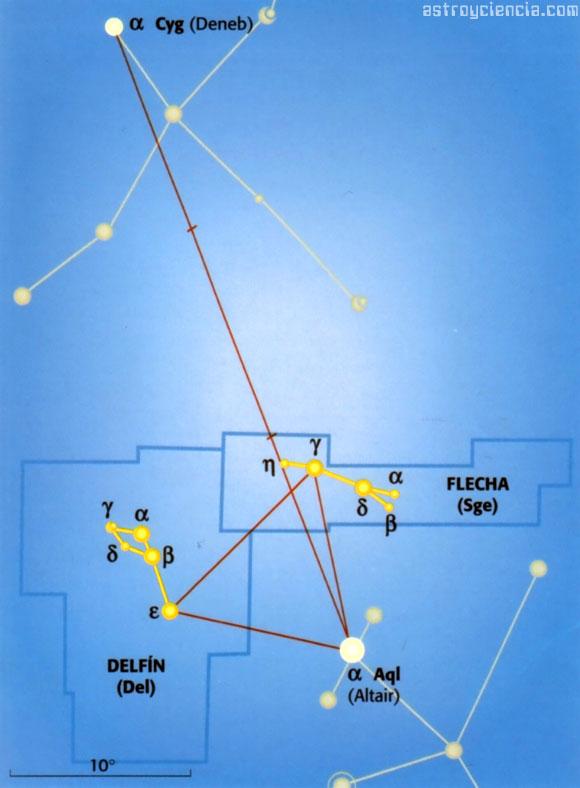 Localizar las constelaciones del Delfín y la Flecha