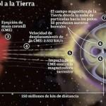 ¿Cómo se produce una tormenta solar?