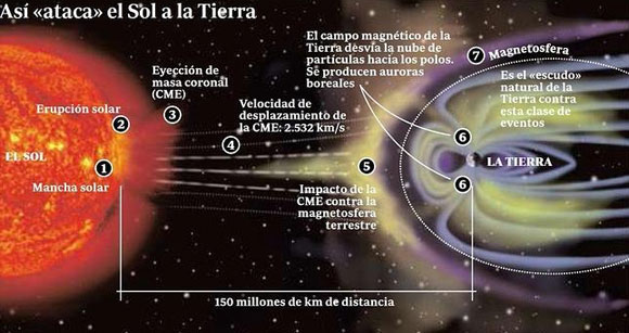 Cómo se produce una tormenta solar y como se protege la Tierra