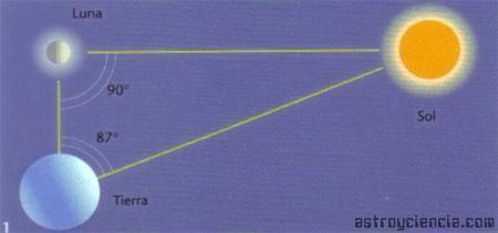 Cálculo de Aristarco midiendo el ángulo Tierra-Luna