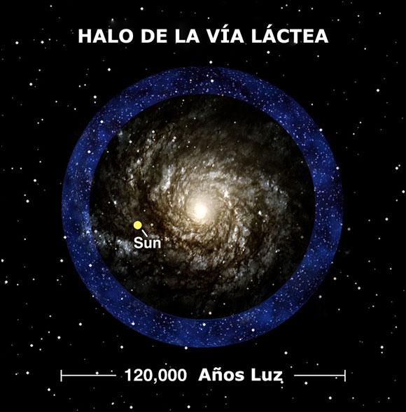 Recreación del Halo de nuestra propia galaxia