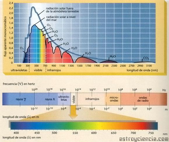 Gráfico sobre la Radiación Solar