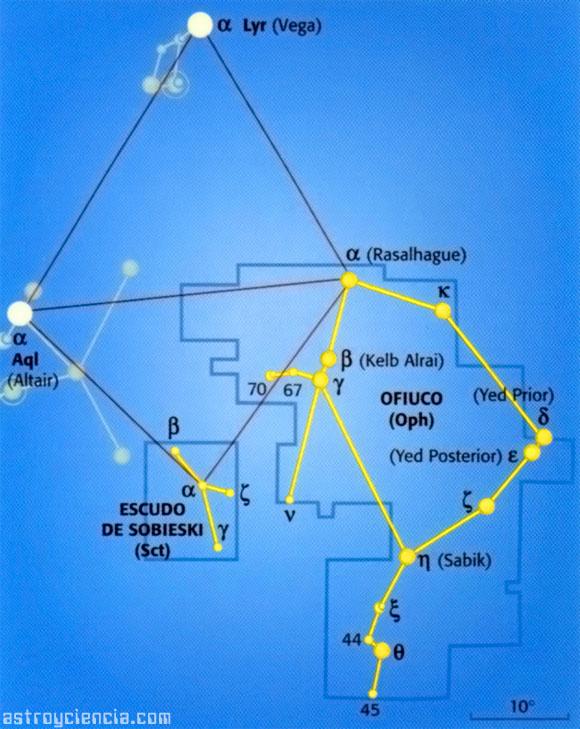 Localizar la constelación de Ofiuco y el Escudo