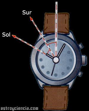 Orientar reloj