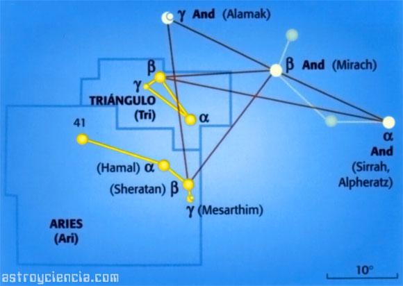 Localizar las constelaciones de Aries y el Triángulo