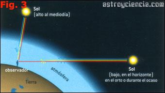El sol a través de la atmósfera a distintas horas