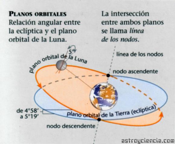 Plano orbital de la Luna