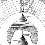 La visión cosmológica del poeta Dante Alighieri