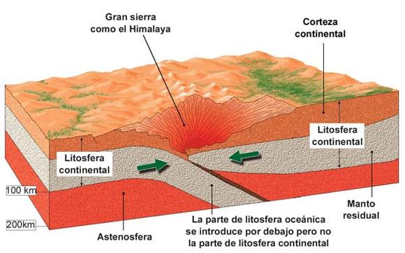 tectogenesis