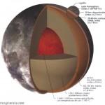 Las capas de la Luna