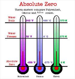 ¿Qué es el cero absoluto?