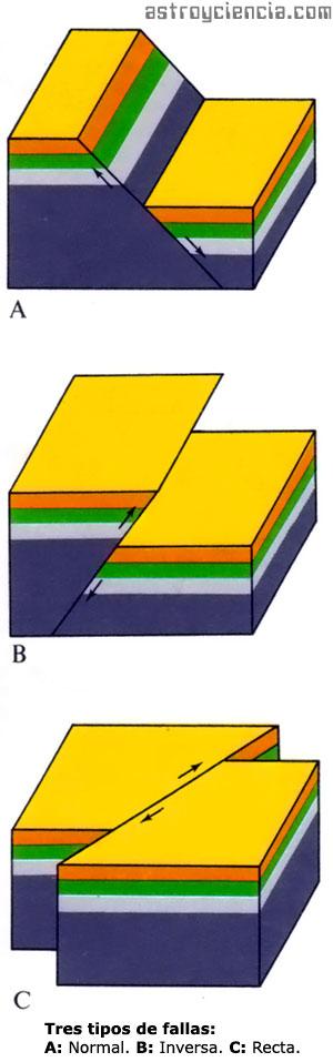 Geodinámica Interna: Fallas