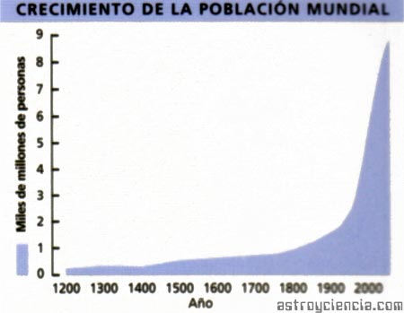 Gráfico del crecimiento de la población mundial