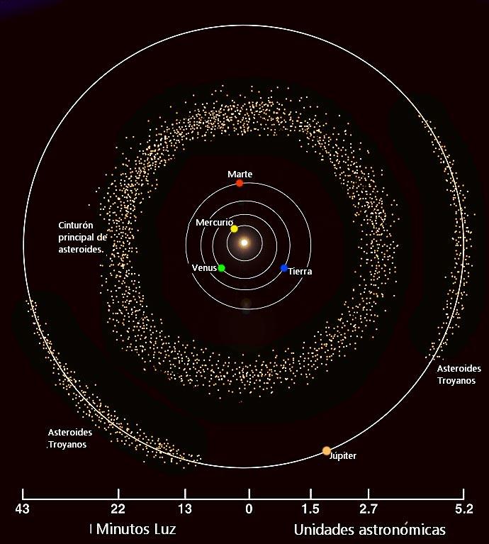 Cinturón principal de asteroides (entre Marte y Júpiter)