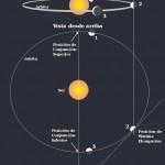 Definición de Conjunción (astronómica)